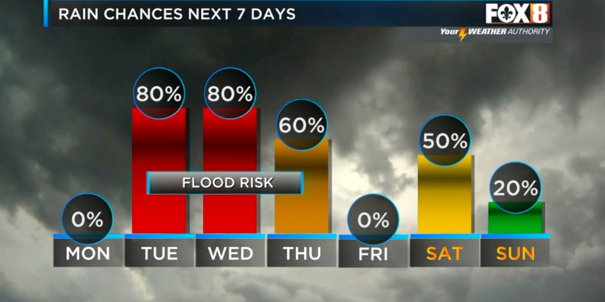 Flood threat this week