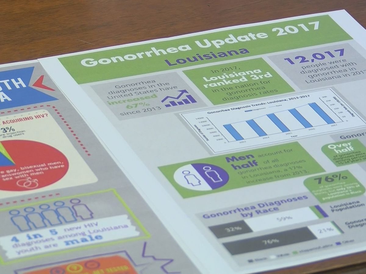 Louisiana holds top three spots in nation for some of most common STDs