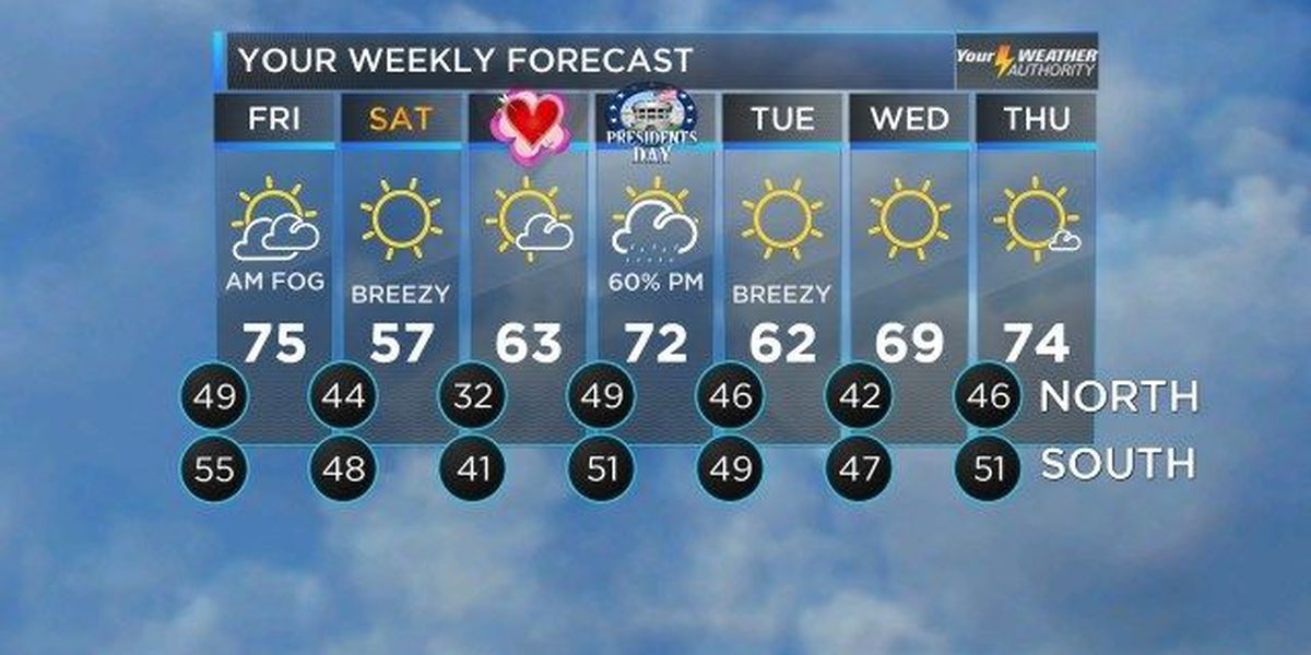 Bruce: Warm temps, sunny skies will continue through Friday