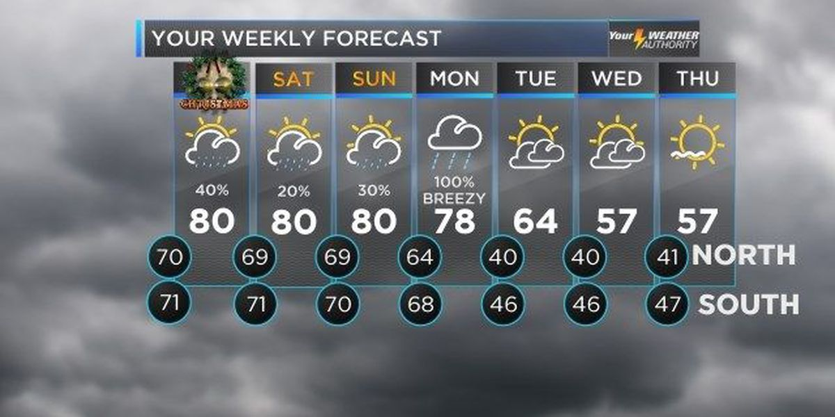 Bruce: Rain chances down, but temps stay up this Christmas