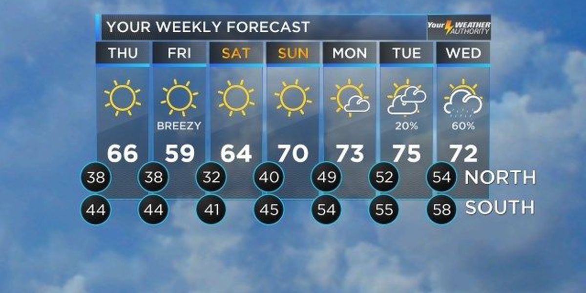 David: Sunny, cool stretch of weather
