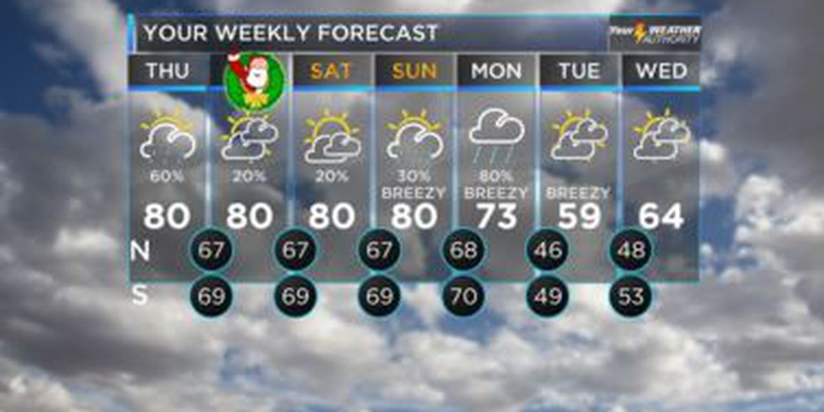 Warm and muggy through the weekend, cooling possible next week