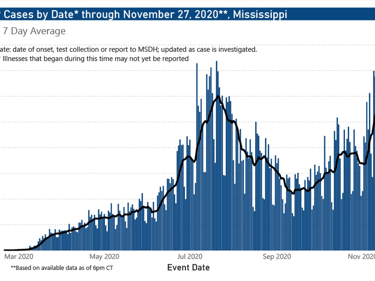 1,553 new COVID-19 cases, 10 new deaths reported Saturday in Mississippi