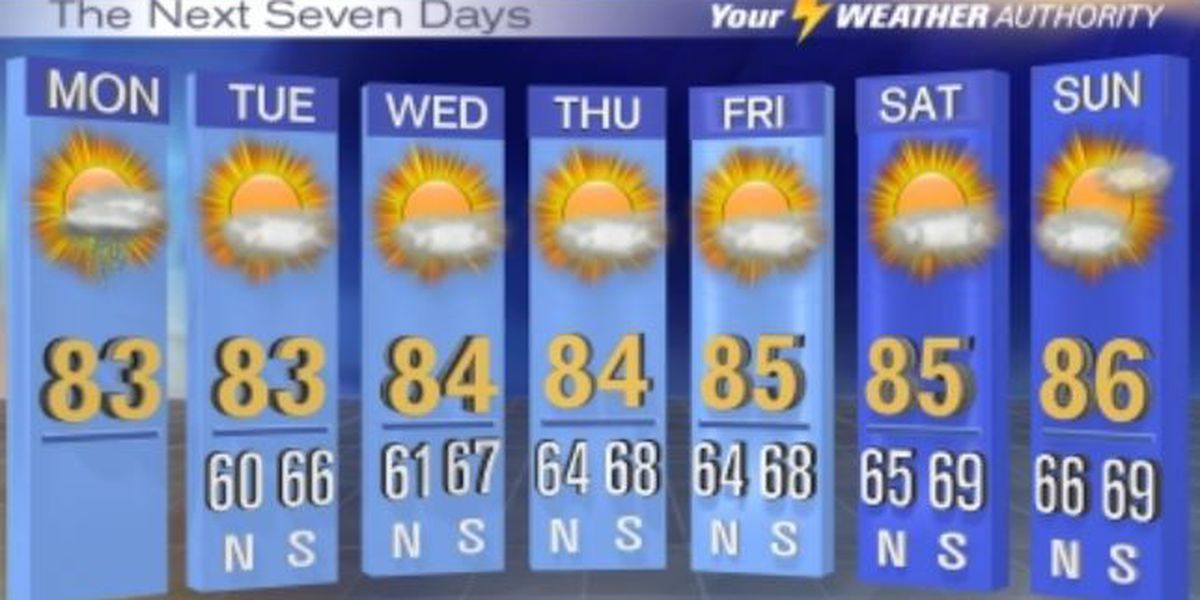 Isolated showers possible Monday; week remains mostly dry: Swipe for full forecast