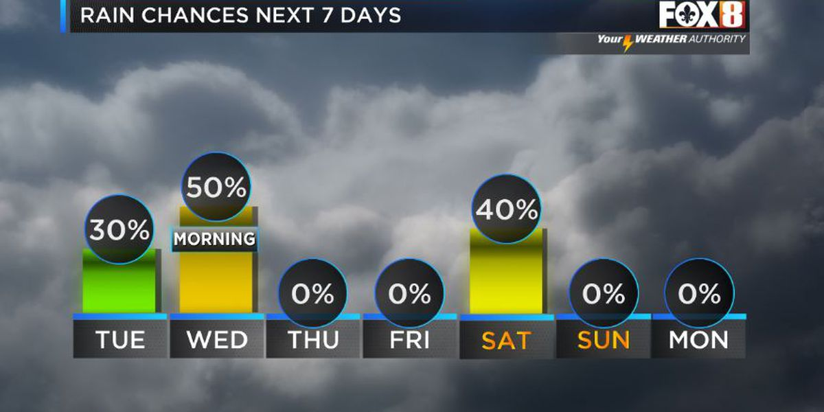 Storm chance into Wednesday morning