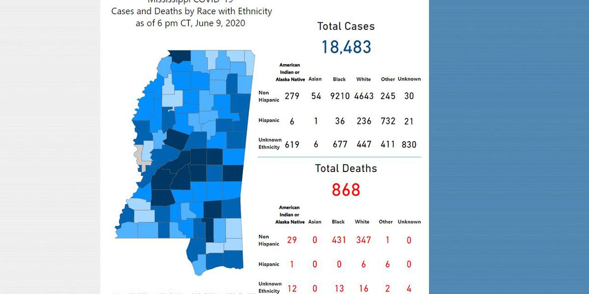 374 new COVID-19 cases, 21 new deaths reported Wednesday in Mississippi