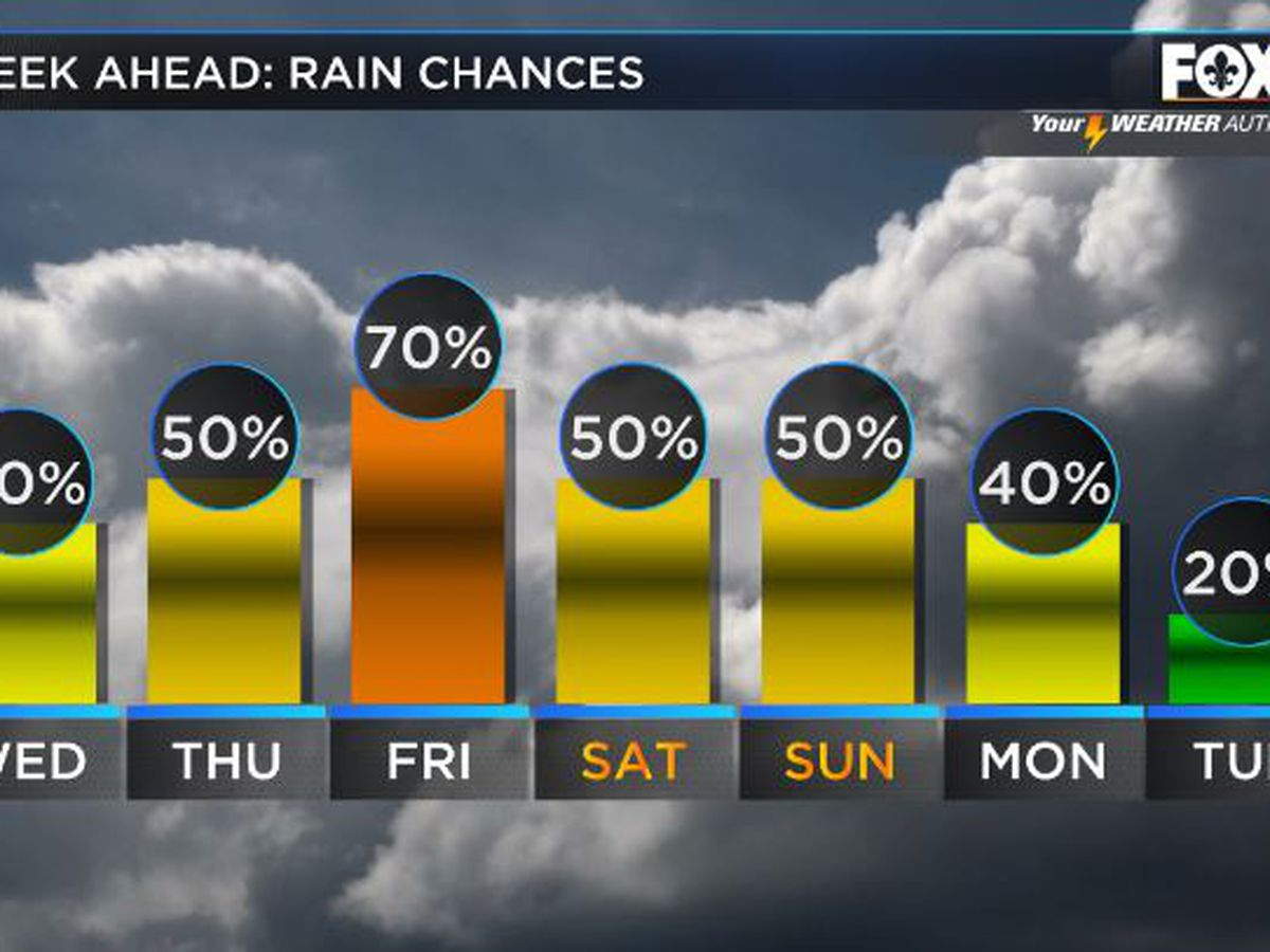 Shelby: Sun & Storms Wednesday
