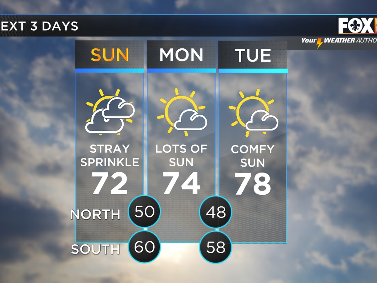 Zack: Rain chances on the decline; sun finally returns