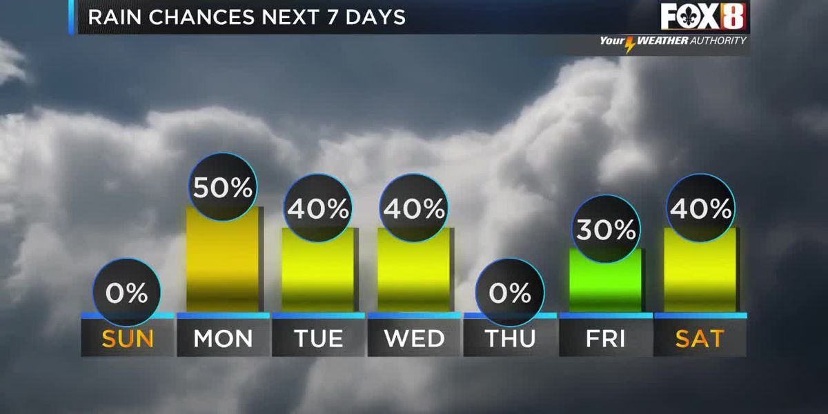 Shelby: Saturday evening weather forecast