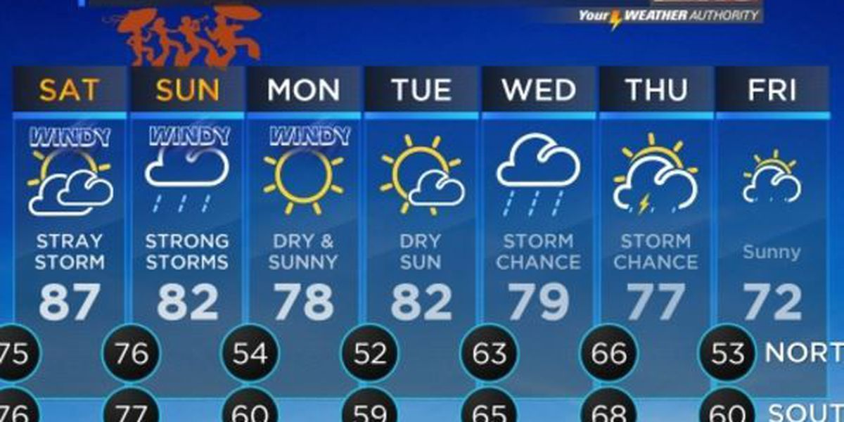 Your Weather Authority: Warm and muggy Friday ahead