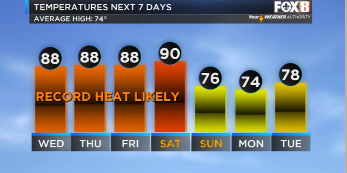 More record heat on the way