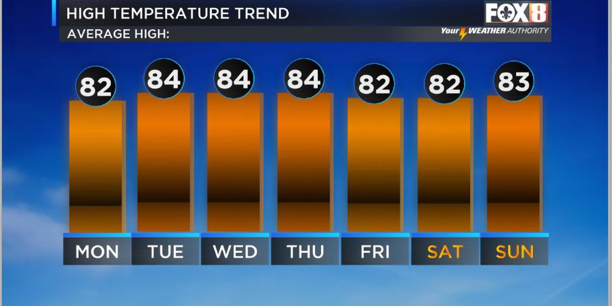 Nicondra: Pleasant conditions into the start of the work week