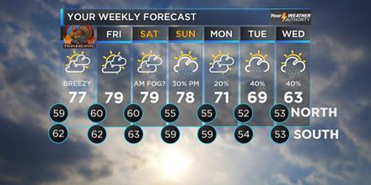 Bruce: Breezy and mild, warmer but dry Thanksgiving