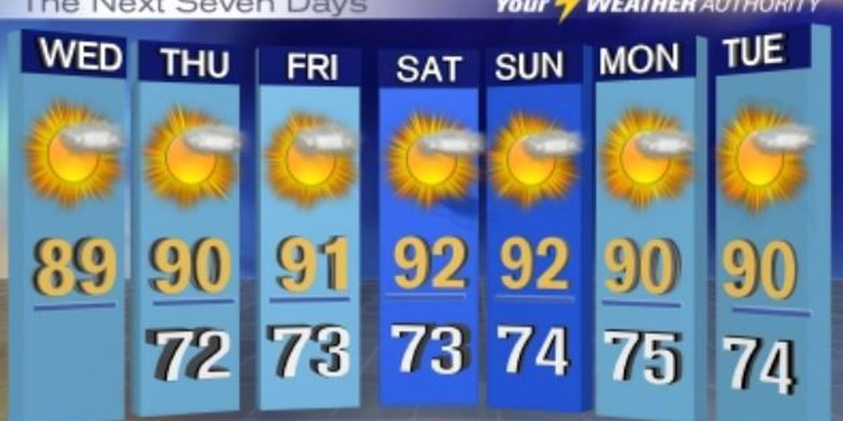 Warm, dry weather persists through the week