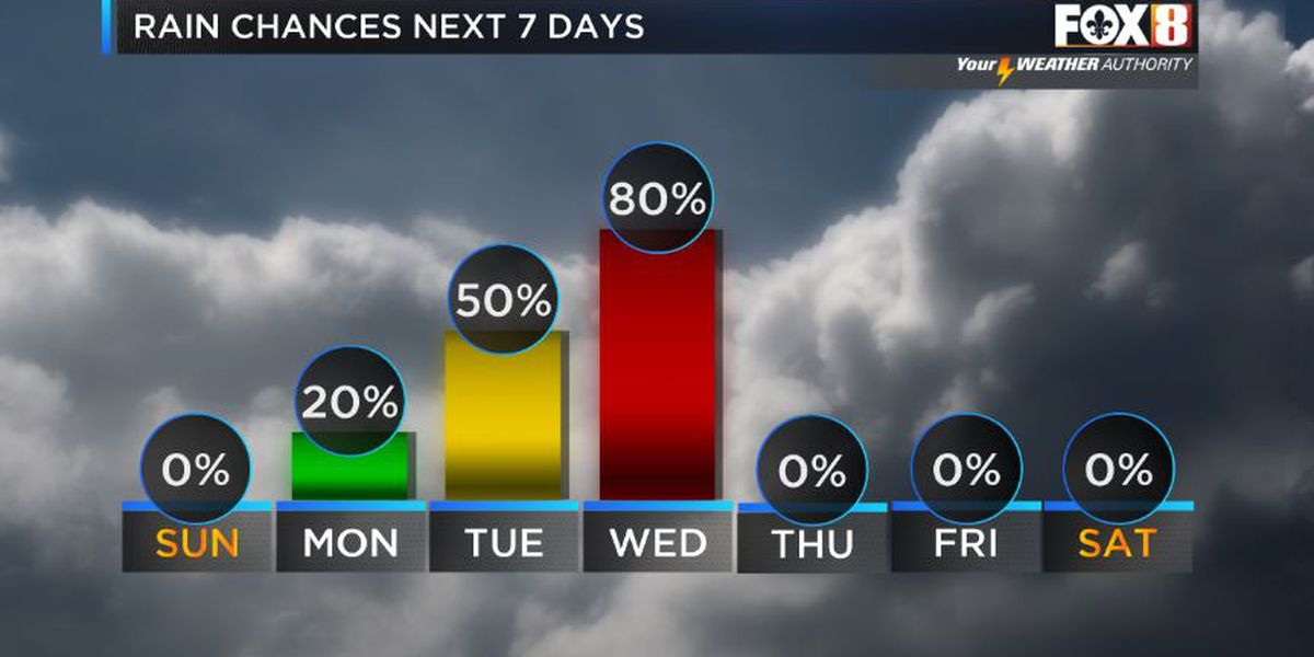 Storms likely midweek