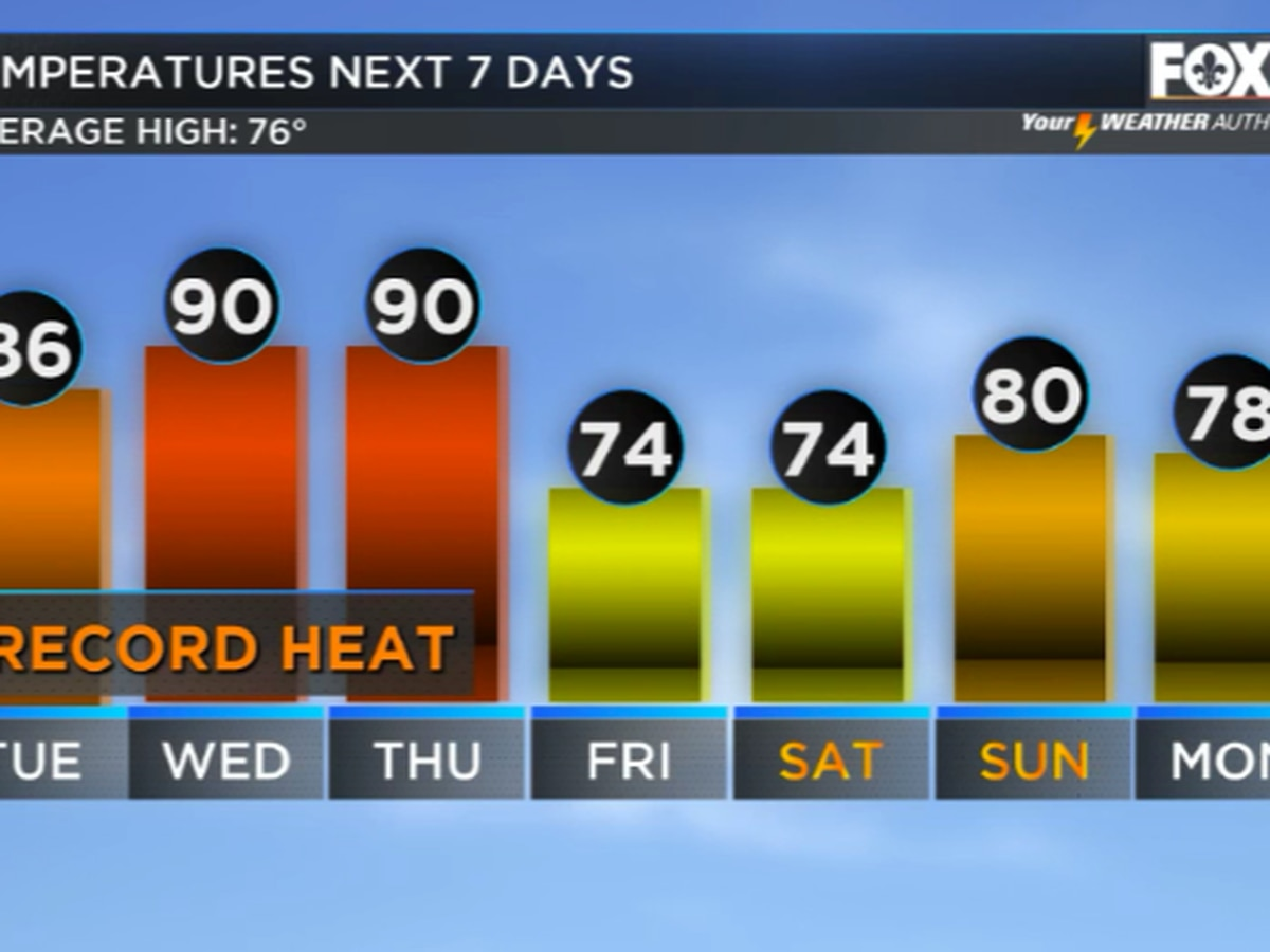 Record heat possible this week