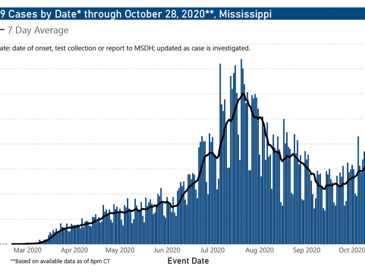 970 new COVID-19 cases, 8 new deaths reported Thursday in Mississippi