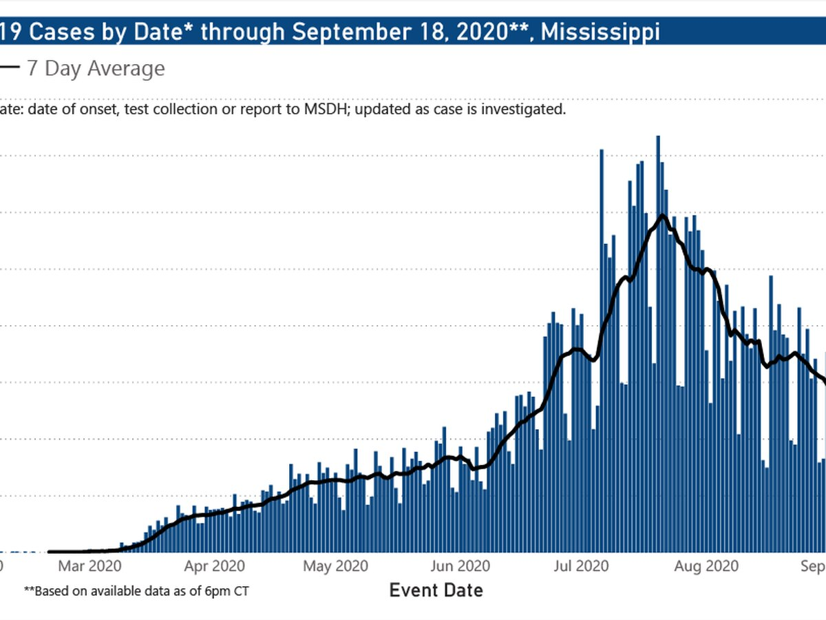 655 new COVID-19 cases, 17 new deaths reported Saturday in Mississippi