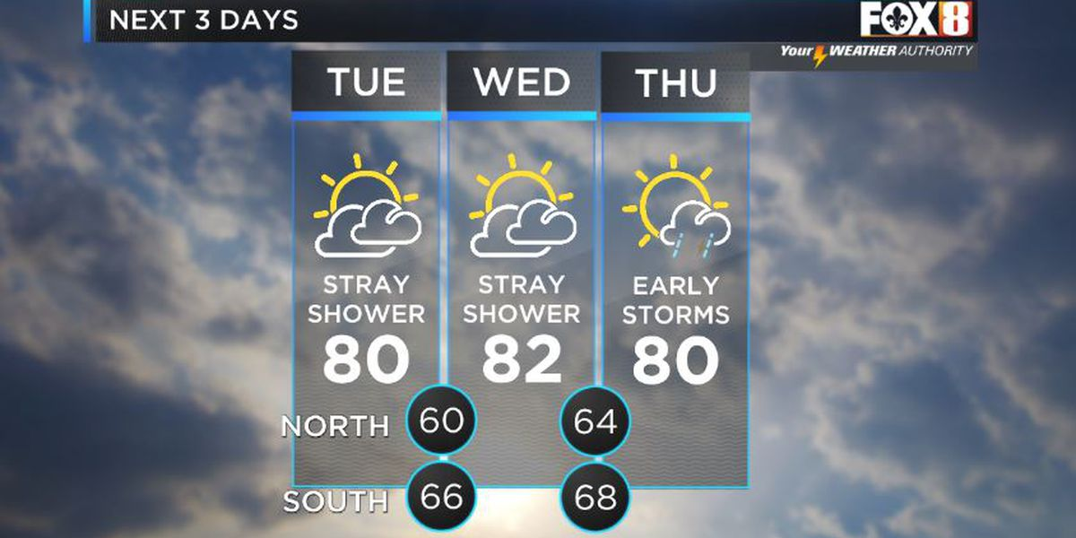 Shelby: Warmer with spotty rain possible today