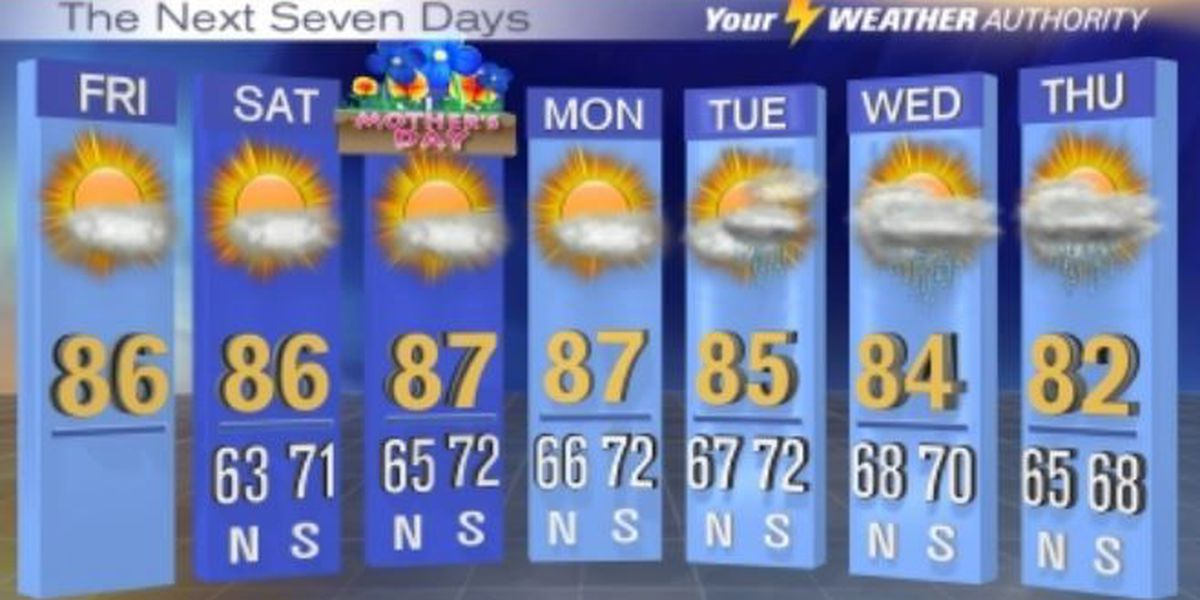 A sunny Mother's Day weekend forecast