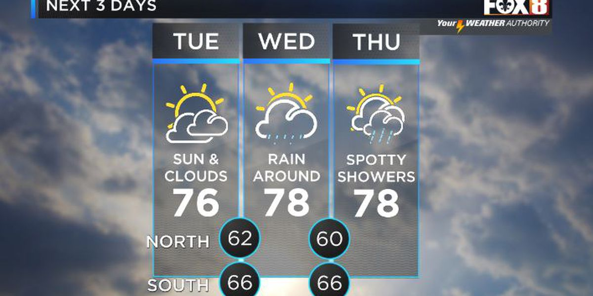 Shelby: Sunny & dry Tuesday, rain chances return Wednesday