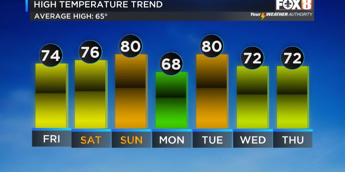 David: Spring-like weather into weekend