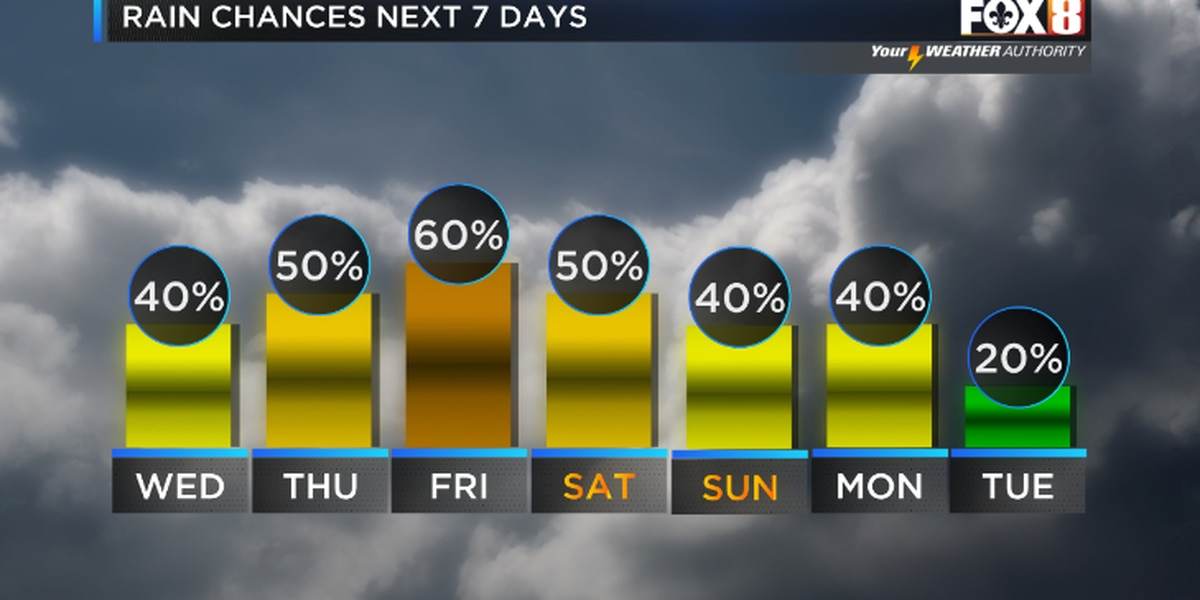More storms possible late week