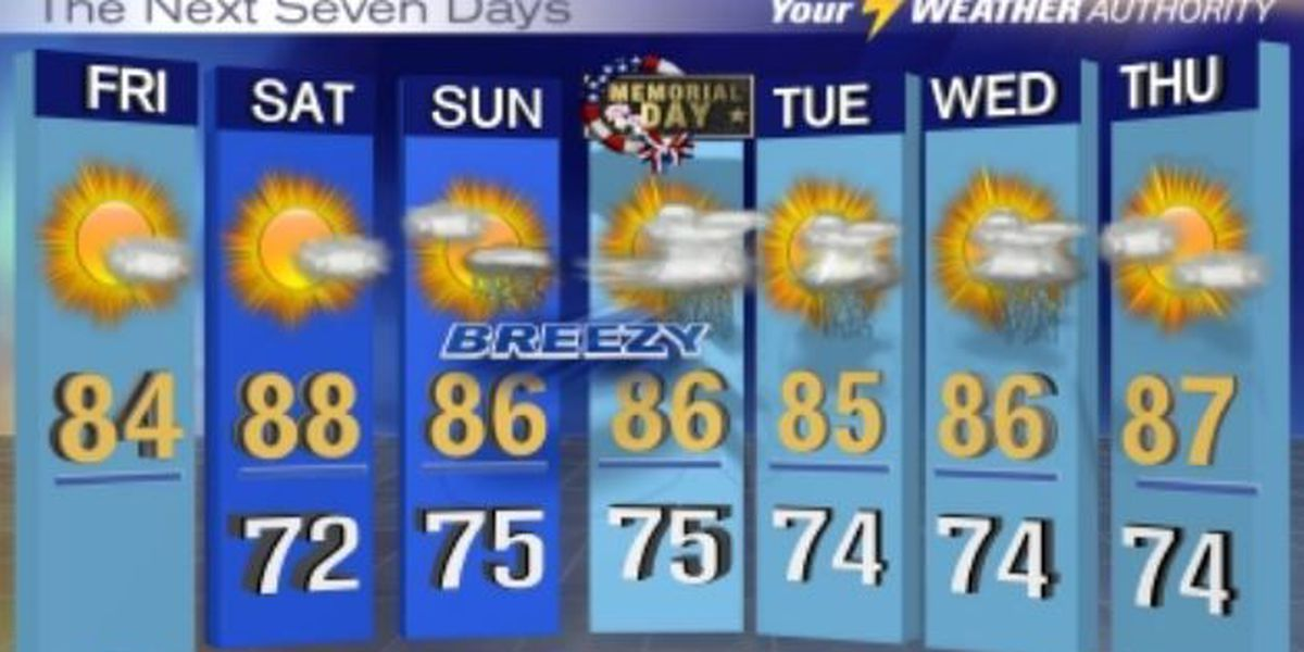 Nicondra: A few showers linger through the weekend