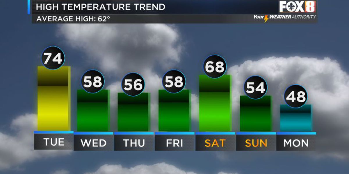 Weak Cold Front Wednesday
