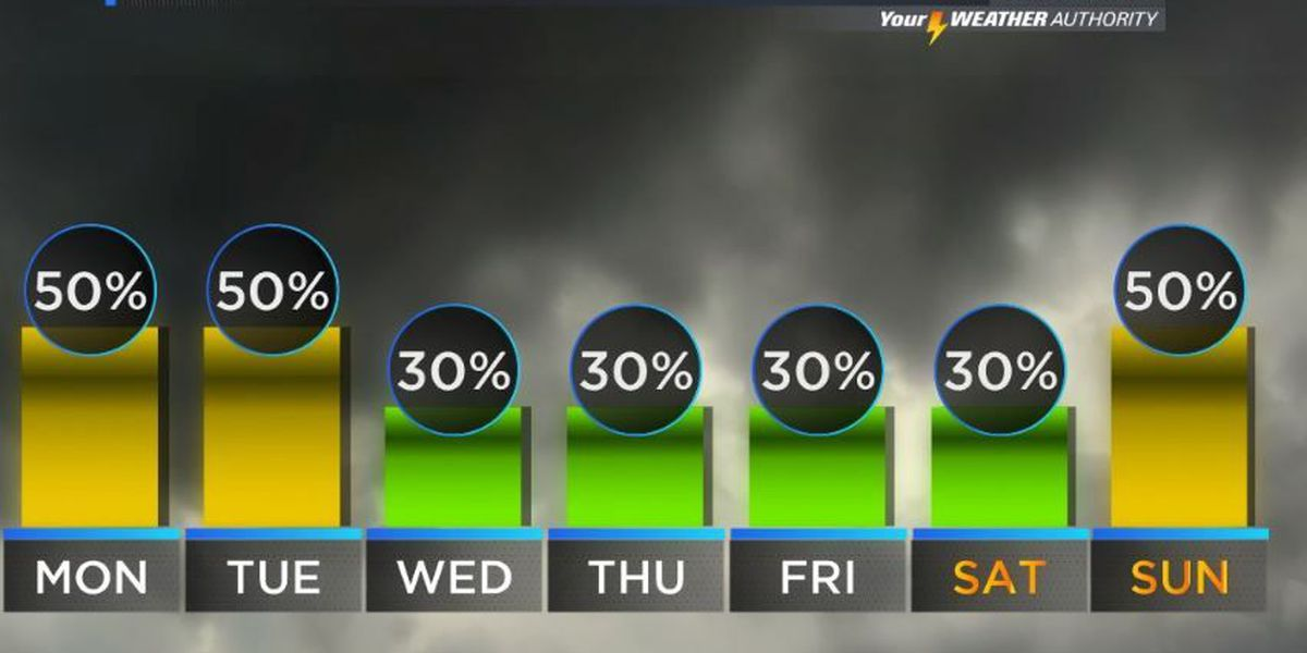 Your Weather Authority: Widespread rain chances have passed, heat to return