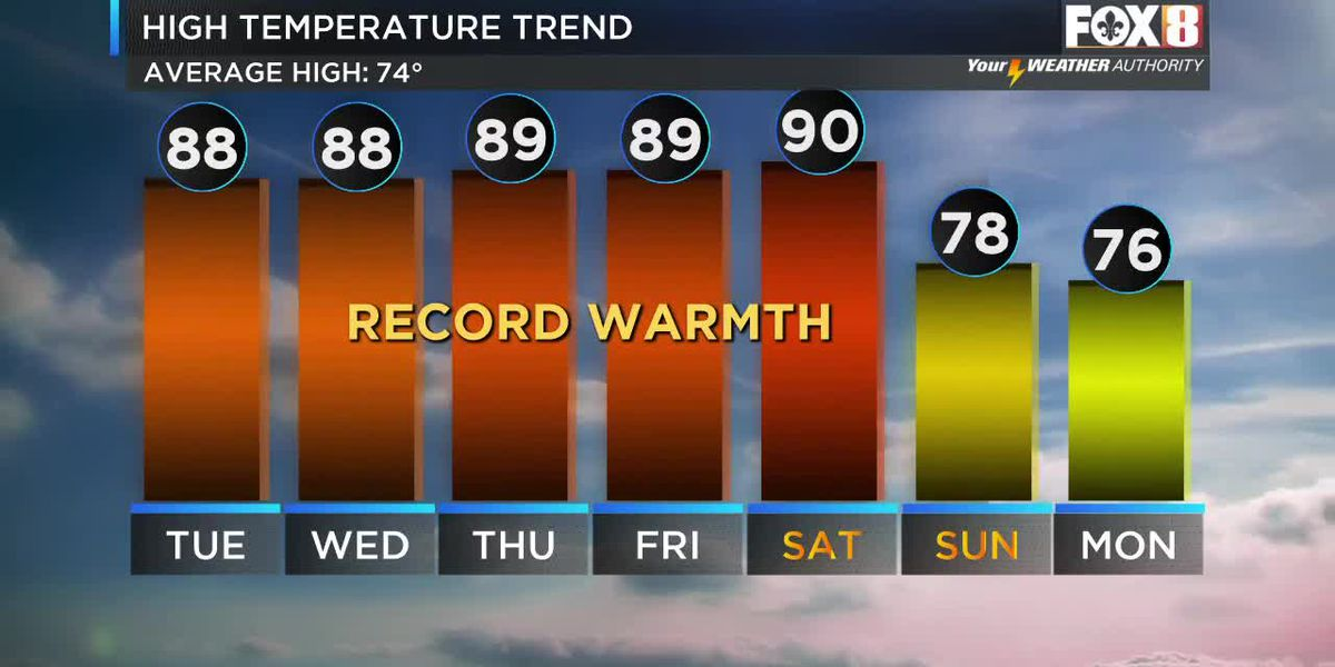 Shelby: More Hot & Humid Days Ahead