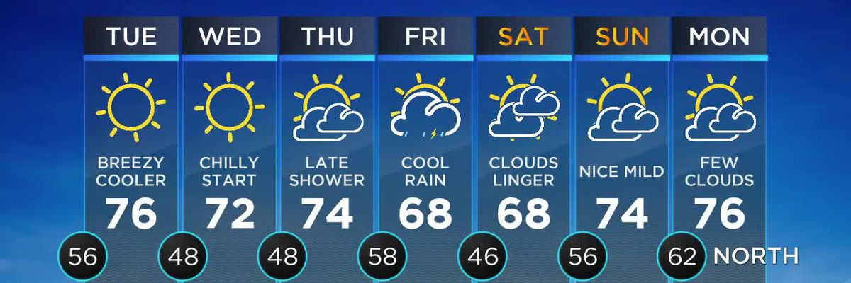 Nicondra: Monday evening weather forecast