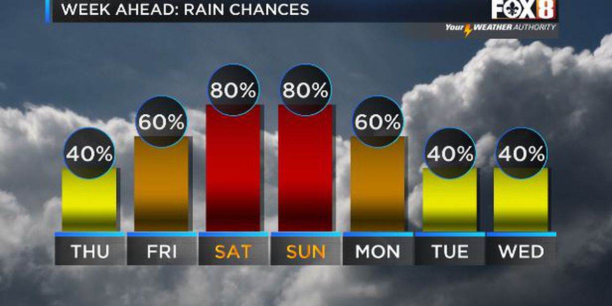 Shelby: Rain Chances Increase This Weekend