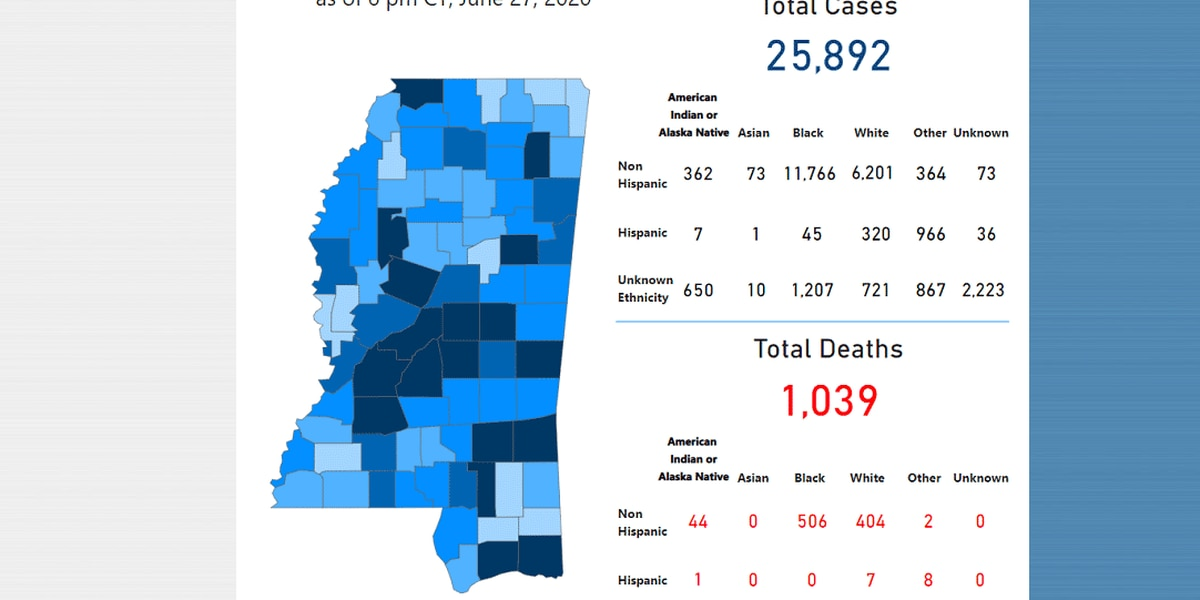 361 new COVID-19 cases, 4 new deaths reported Sunday in Mississippi