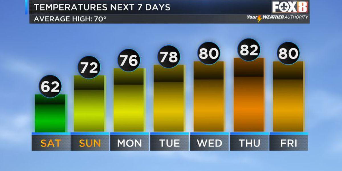Dry, cool conditions heading into the weekend