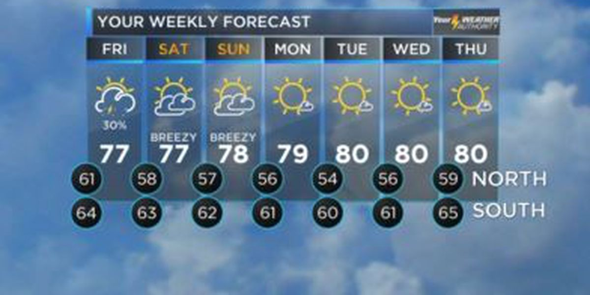 Your Weather Authority: Slight chance of rain before a drier weekend