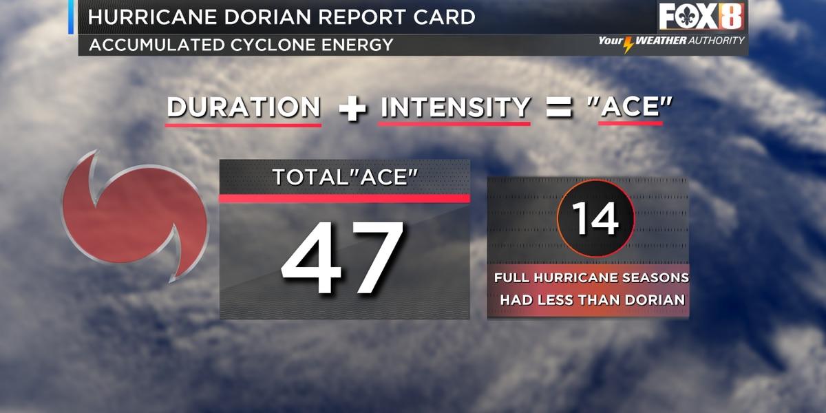 Hurricane Dorian generates more energy than 14 prior hurricane seasons