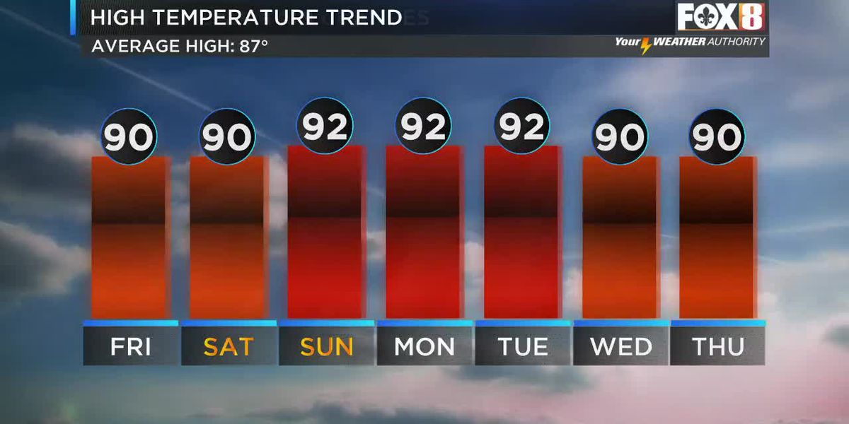 Friday morning weather - May 24, 2019