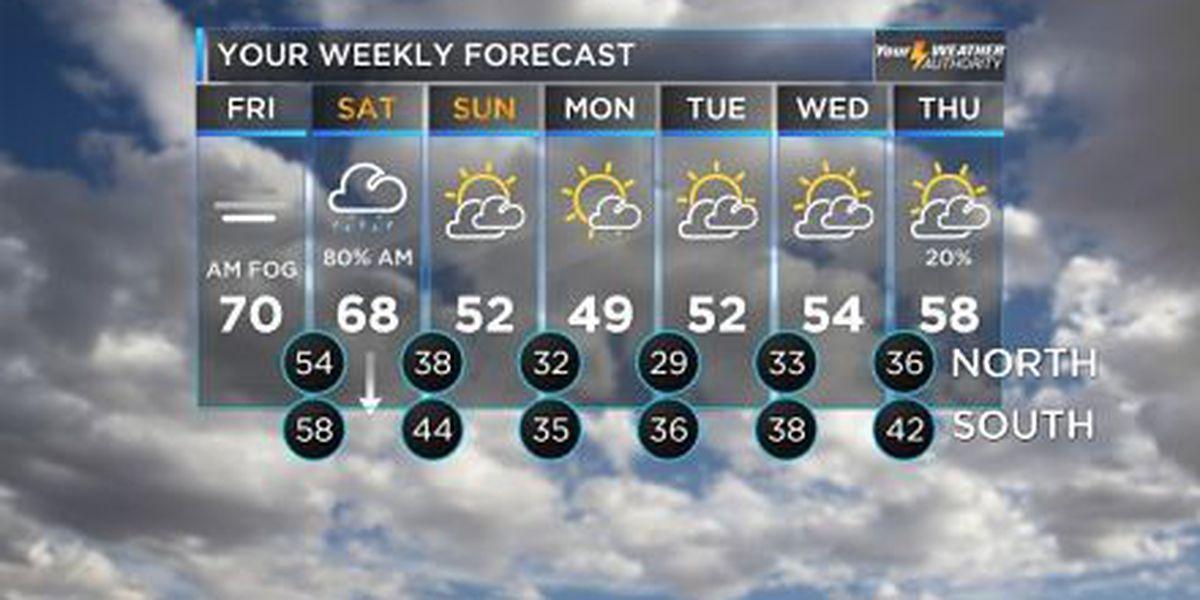 Bruce: A bit warmer with rain overnight, colder weekend