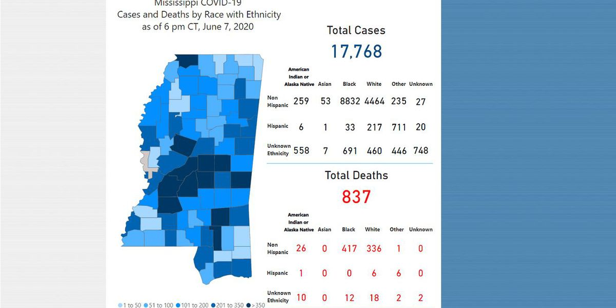 498 new COVID-19 cases, 20 new deaths reported Monday in Mississippi