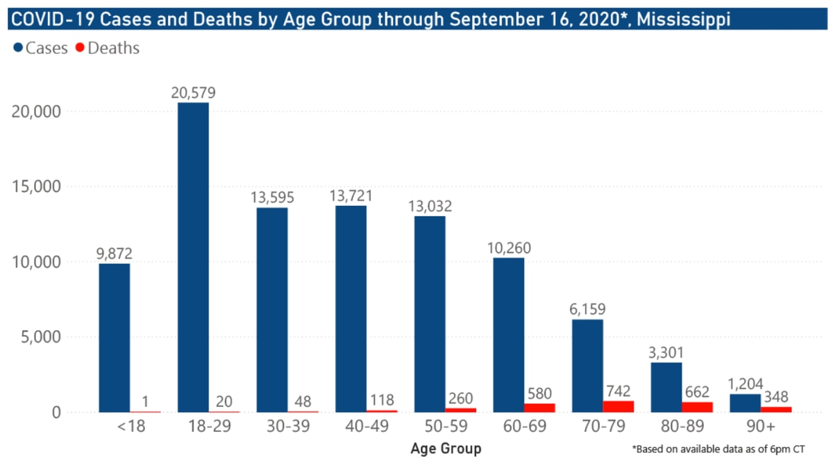 701 new COVID-19 cases, 24 new deaths reported Thursday in Mississippi