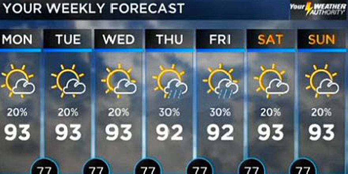 Bob: Decreased rain chances prompt increased temperatures