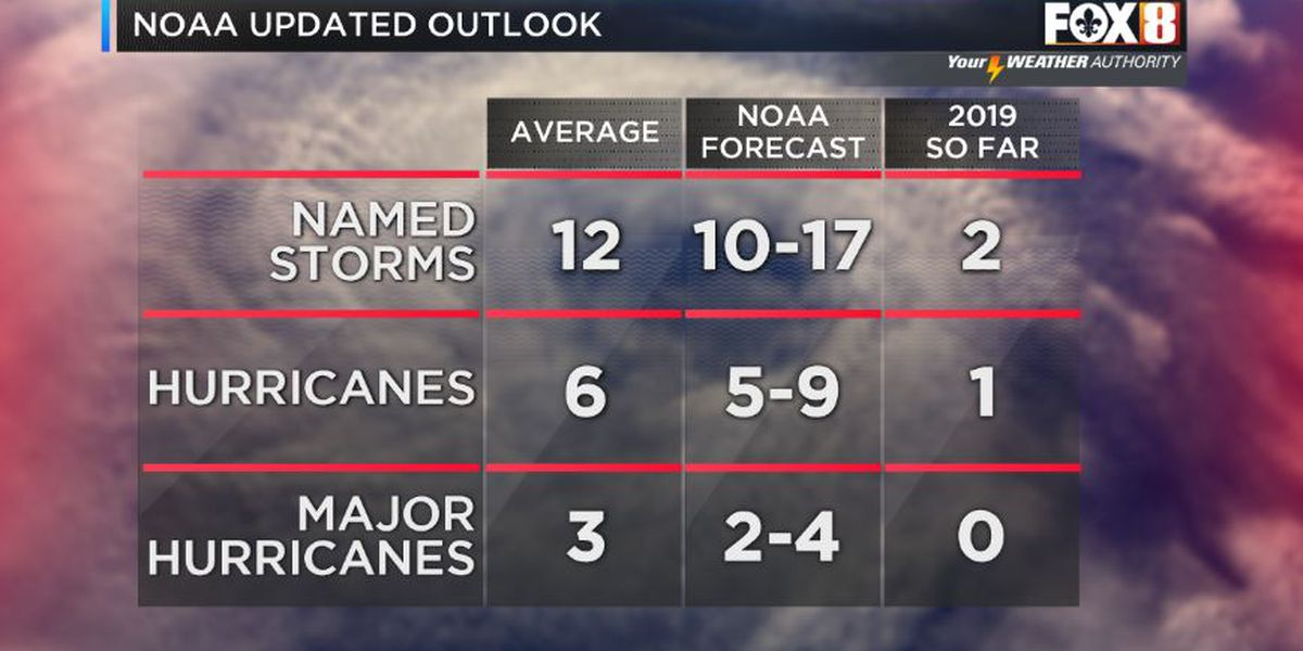 NOAA: El Nino dissipates increasing chances for an above-normal hurricane season