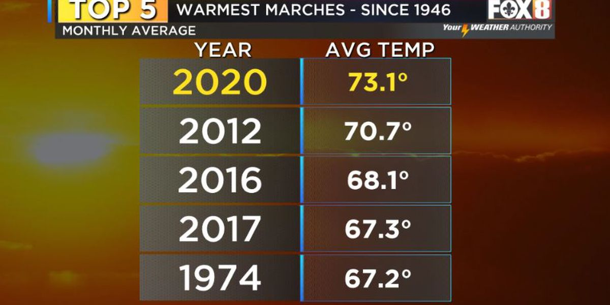 March 2020 was the warmest ever on record in New Orleans