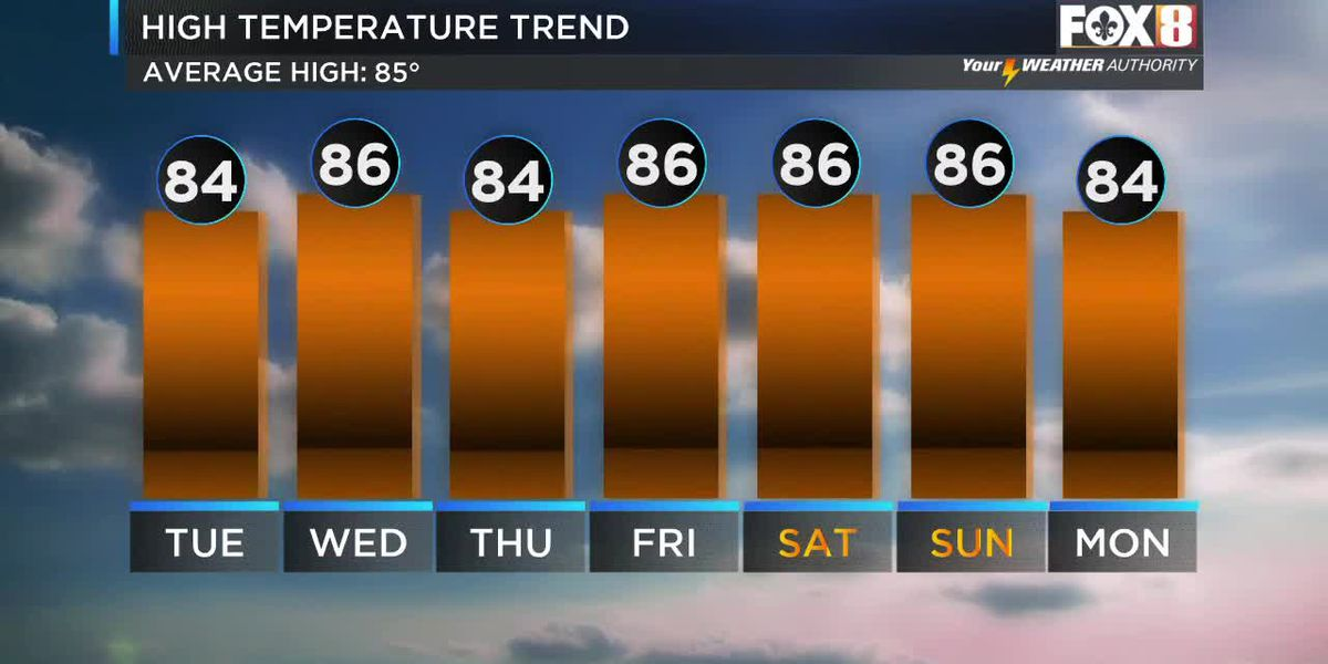 Shelby: Warmer & More Humid Days Ahead