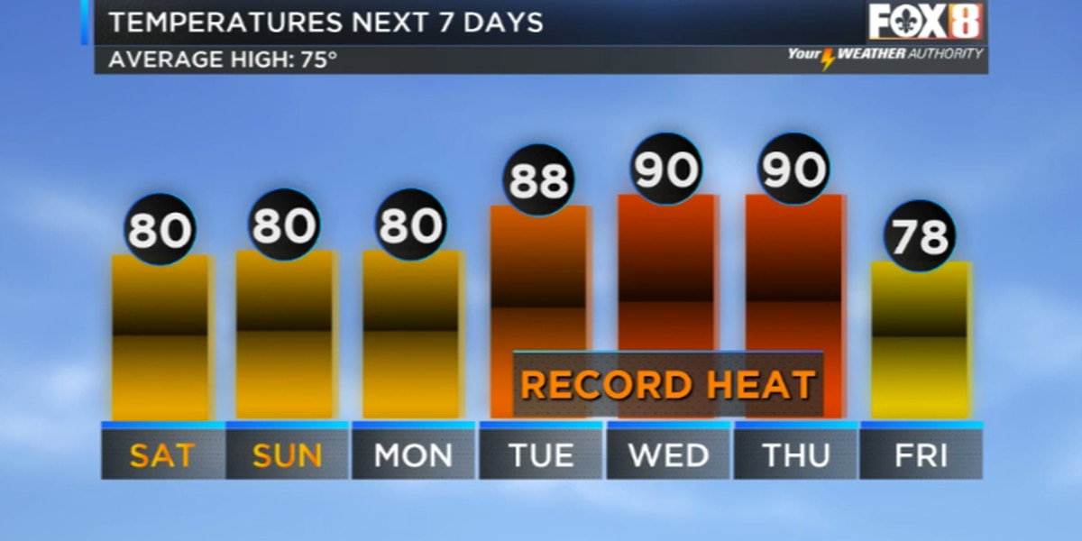 Record heat possible next week.
