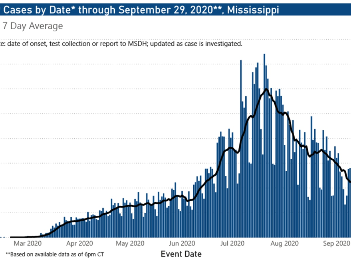 696 new COVID-19 cases, 10 new deaths reported Thursday in Mississippi