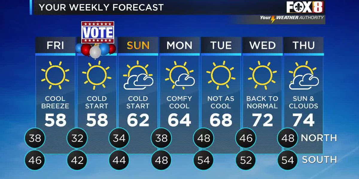 David: Thursday evening weather forecast