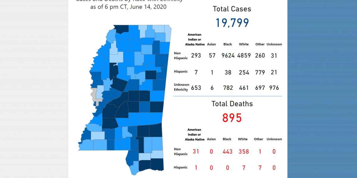 283 new COVID-19 cases, 4 new deaths reported Monday in Mississippi