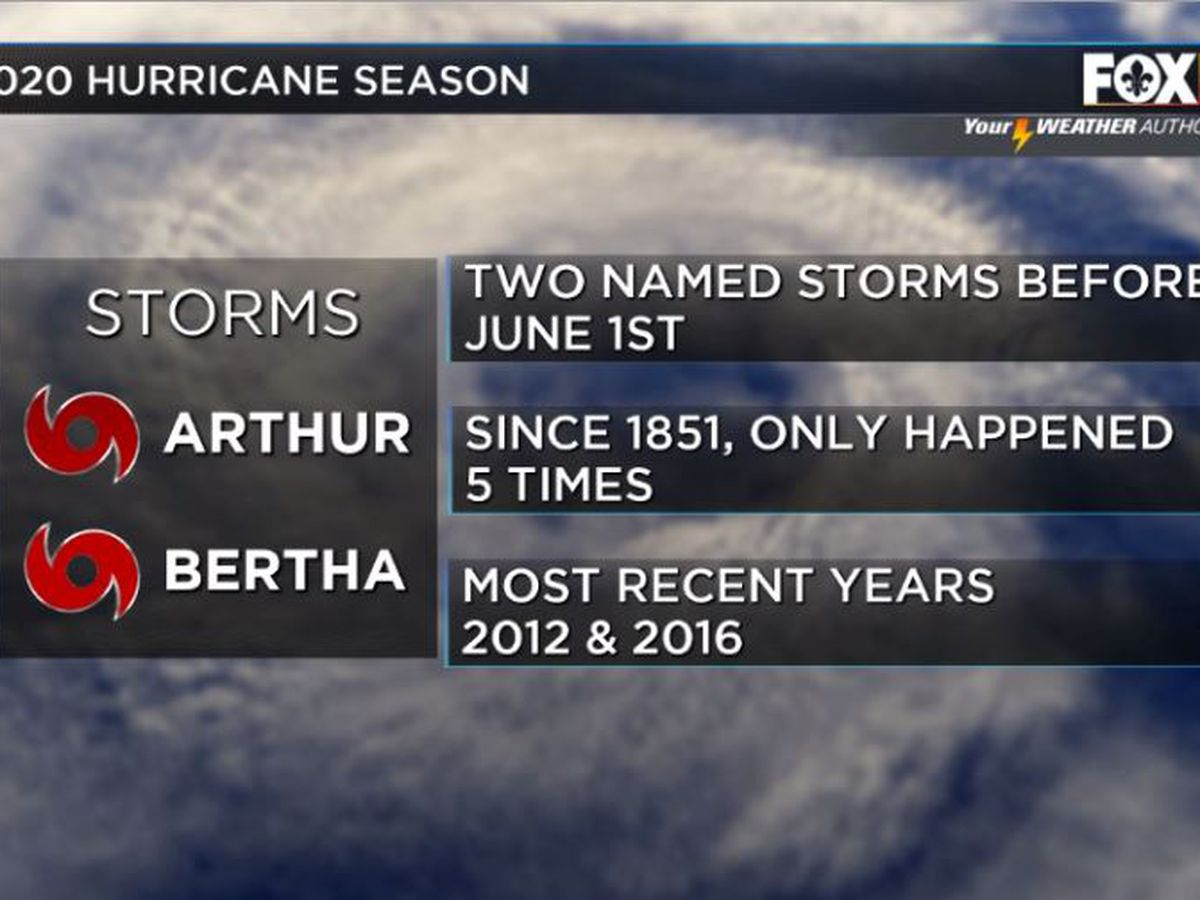 2020 Hurricane Season: Two named storms before the season is quite rare